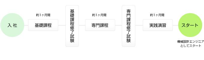 daiko education flow